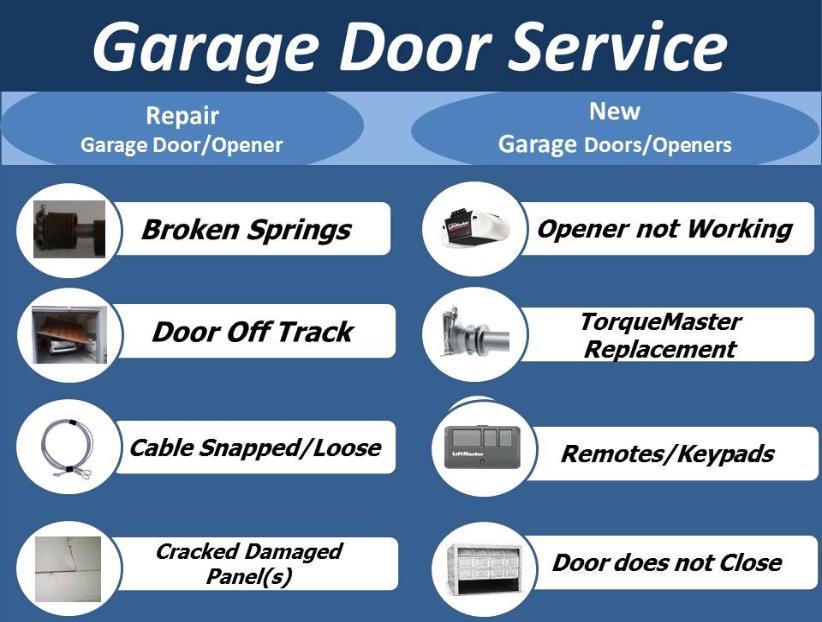 Charlotte Garage Doors Openers Sales Service And Repairs